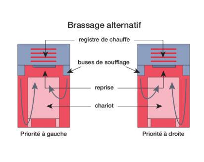 Principe de ventilation à 4 temps